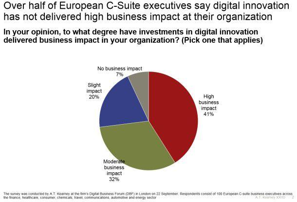 Laut Umfrage von A.T. Kearney zeigen Investitionen in Digitalisierung nur bedingt Erfolg.