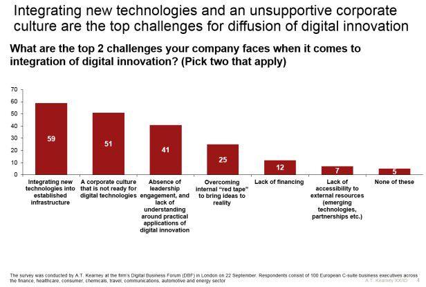 Die Hürden für Digitalisierungs-Initiativen bestehen laut A.T. Kearney vor allem in der Technologie.