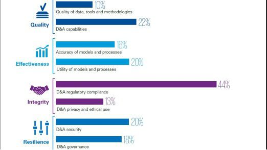 Die Übersicht zeigt einige Ergebnisse der Studie, die jeweils dem passenden Vertrauensanker zugeordnet sind.