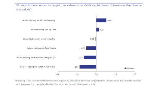 Deutschsprachige Unternehmen sehen sich bei der Nutzung neuer Technologien im internationalen Vergleich nicht gut aufgestellt.