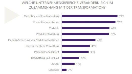 Der Trend-Index von 2bahead zeigt, dass sich Marketingabteilungen am stärksten durch die digitale Transformation ändern.