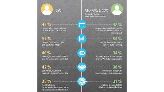 CEOs haben einen anderen Blick auf Wachstum als CIOs, COOs und CFOs, wie eine Studie im Auftrag von Epicor zeigt.
