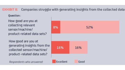Viele Unternehmen tun sich schwer damit, sinnvolle Schlüsse aus den gewonnen Daten zu ziehen.