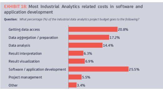 Die Analysetools verschlingen in solchen Projekten das meiste Geld.