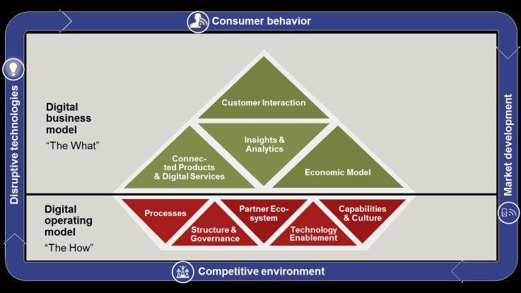 Das A.T. Kearney Digital Strategy Framework hilft Unternehmen bei der digitalen Transformation ihres Business sowie beim Aufbau eines unterstützenden digitalen Operating Models. Es besteht aus insgesamt neun Sub-Kategorien und kann industrieübergreifend angewendet werden.