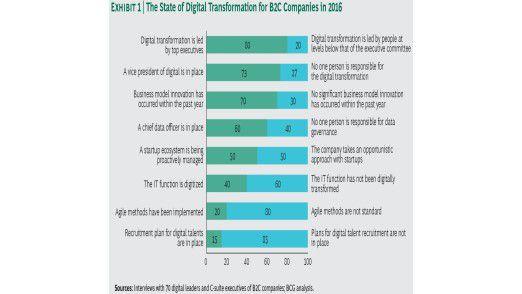 Laut BCG ist die Digitalisierung in 80 Prozent der erfolgreichen Firmen Aufgabe der Spitzenkräfte.