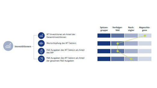 Laut Deloitte investiert Deutschland zu wenig in die eigene Digitalisierung. Die Zahlen, auf denen diese Einschätzung basiert, stammen von der OECD.
