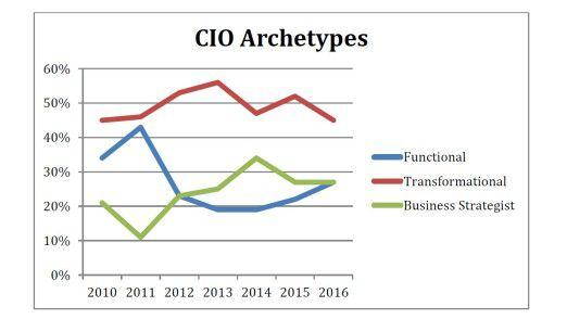"""Die meisten IT-Entscheider entsprechen laut der Studie """"State of the CIO 2016"""" dem Archetypen des Transformierers."""
