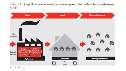Für Bain funktioniert Digitalisierung mit Prototypen, im Falle von Industrie-Unternehmen etwa mit einer digitalen Fabrik.