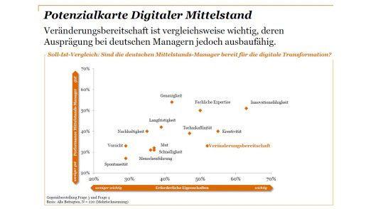 Als gute Manager betrachten deutsche Mittelständler insbesondere innovationsfähige und kreative Köpfe.
