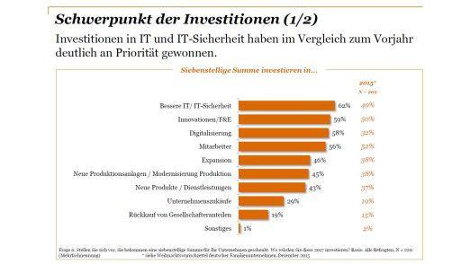 Bekämen deutsche Mittelständler eine siebenstellige Summe geschenkt, würden sie vor allem in IT, Innovation und Digitalisierung investieren.