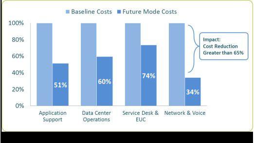 Abb.1: Kostensenkungspotenziale nach IT-Towern