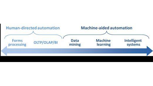 Abb.4: Das Automatisierungsspektrum