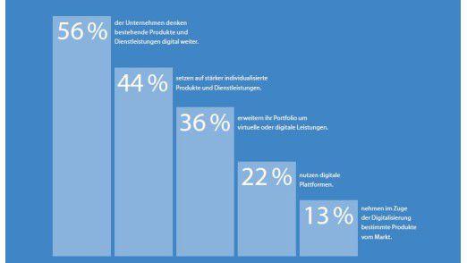 Laut Studie von Bitkom Research (im Auftrag von TCS) nehmen sich deutsche Firmen einzelne Aspekte der Digitalisierung vor, überdenken aber zu selten das komplette Geschäftsmodell.