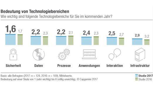 Die Bedeutung von Technologiebereichen.