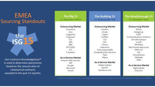 Der ISG Index listet die erfolgreichsten Anbieter im Outsourcing auf (die Nennungen sind alphabetisch geordnet).