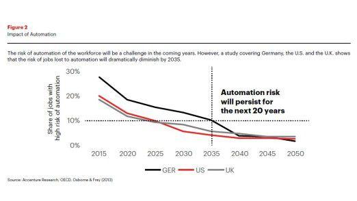 Die Automatisierung wirkt sich auf lange Sicht immer weniger auf Arbeitsplätze aus, erklärt Accenture.