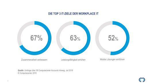 Die Top 3 IT-Ziele der Workplace IT.