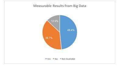 Fast 50 Prozent der Befragten erzielten mit Hilfe von Big Data messbar Erfolge.