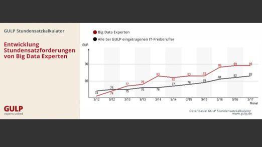 Laut Stundensatzkalkulator von Gulp muss man für einen Big Data-Spezialisten mit 89 Euro rechnen.
