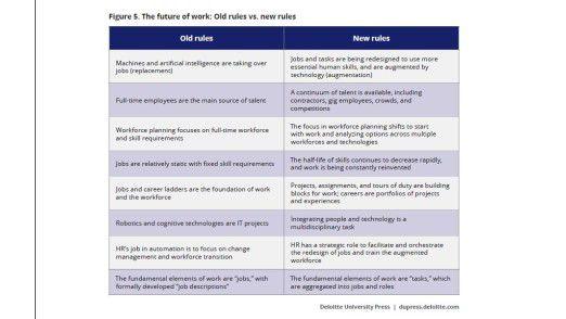 """Der Report """"Deloitte 2017 Global Human Capital Trends"""" fasst die alten und neuen Regeln des Arbeitslebens zusammen."""