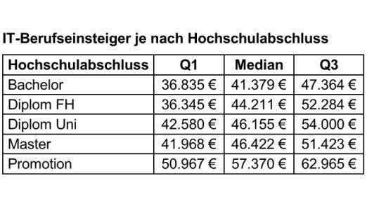 Bildung zahlt sich aus, jedenfalls dem Vergleichsportal Gehalt.de zufolge.