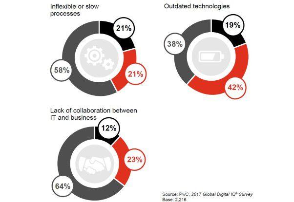 In puncto Business-IT-Alignment sehen die Unternehmen das kleinste Problem (Teil 2 der Grafik).