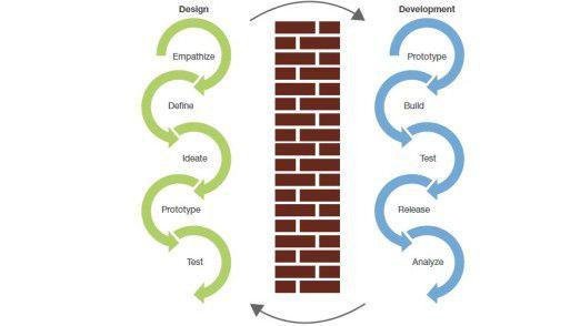 Die Mauer zwischen Design Thinking und Agile Development muss fallen, meint Forrester.