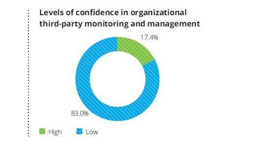 83 Prozent trauen ihrem Unternehmen in puncto Partner-Management wenig zu.
