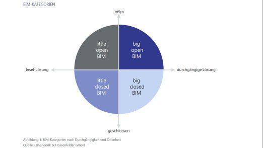 Lünendonk unterscheidet diese vier BIM-Kategorien.