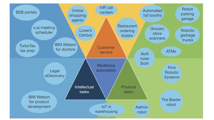 Die Automatisierung frisst Jobs. Diese Forrester-Grafik zeigt, welche Lösungen wo knabbern. Sie tun es bei physischen Tätigkeiten, bei geistigen Tätigkeiten und beim Kundenservice.