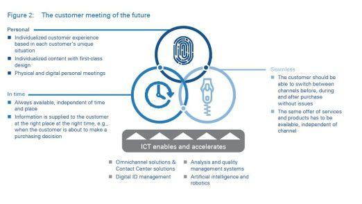 Arthur D. Little entwirft ein Schema der künftigen Kommunikation mit dem Kunden, die individuell, zur richtigen Zeit und nahtlos ablaufen muss.