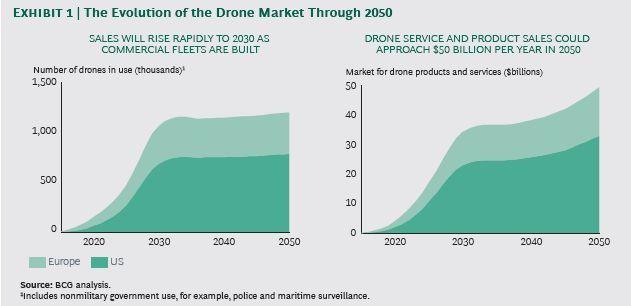 Die Boston Consulting Group (BCG) rechnet bis 2050 mit einer lebhaften Entwicklung bei Drohnen.