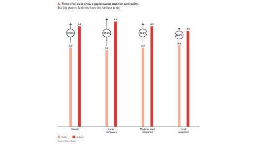 Auf einer Skala von Eins (unreif) bis fünf (ausgereift) beurteilen vor allem große Unternehmen ihre Personalarbeit selbstkritisch.