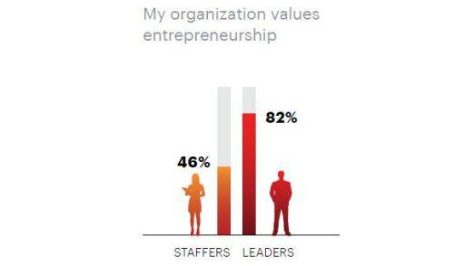 82 Prozent der Entscheider erklären, dass ihre Firma Entrepreneurship unterstützt - aber nur 46 Prozent der Mitarbeiter.