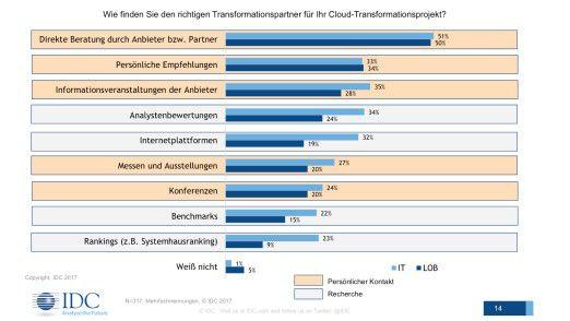 Partner wie etwa Systemhäuser, spielen für Unternehmen und öffentliche Einrichtungen die Cloud-Projekte umsetzen möchten, eine wichtige Rolle als Berater.