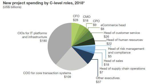 Der CIO ist nicht der Einzige, der 2018 IT einkaufen wird, erwartet Forrester.