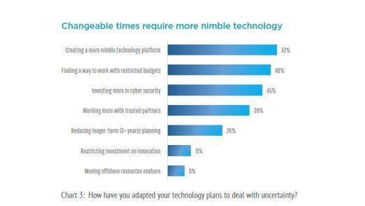CIOs bewegen sich in einem immer unvorhersehbareren Umfeld und wollen in erster Linie mit beweglicheren Plattformen darauf reagieren.