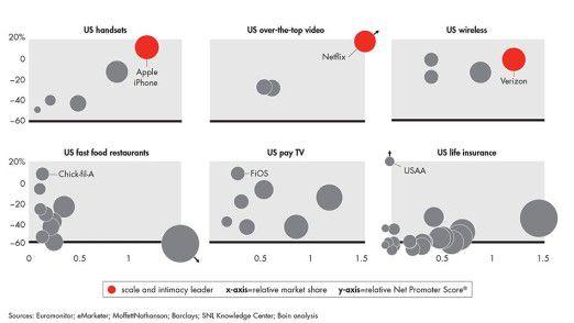 Die Grafik, wie junge Weltunternehmen den Spagat zwischen Größe und Kundennähe meistern. Früher galt diese Übung als nahezu unmöglich.