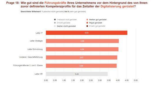 """Deutsche Top-Entscheider halten ihre IT-Leiter für """"eher"""" bis """"gut"""" gerüstet in puncto Digitalisierung."""