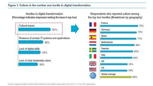 Kulturelle Probleme hemmen die digitale Transformation laut einer Capgemini-Umfrage stärker als veraltete IT-Systeme.