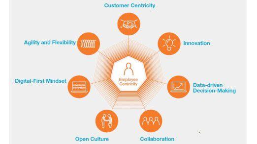 Capgemini konkretisiert eine digitale Firmenkultur anhand von sieben Faktoren.