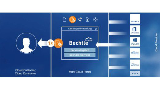 Bechtle Cloudservices