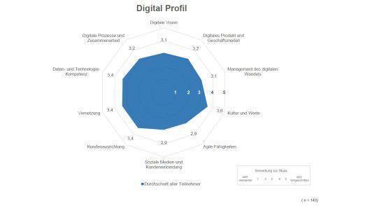 Deutsche Unternehmen sehen ihre Stärken und Schwächen bei der Digitalisierung ungleich verteilt.