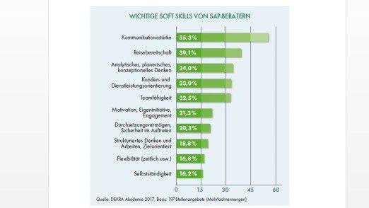 Von SAP-Beratern erwarten potenzielle Arbeitgeber in erster Linie Kommunikationsstärke.