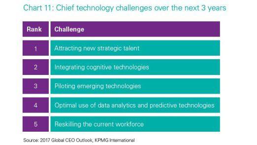Chief Technology Officer (CTOs) sehen die größte Herausforderung im Gewinnen strategisch wichtiger Mitarbeiter.