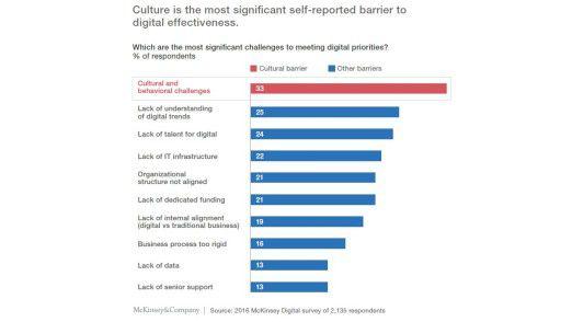 Die Unternehmenskultur spielt die größte Rolle bei der digitalen Transformation.