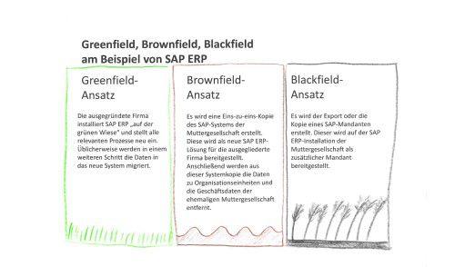 Greenfield, Brownfield, Blackfield am Beispiel von SAP ERP.