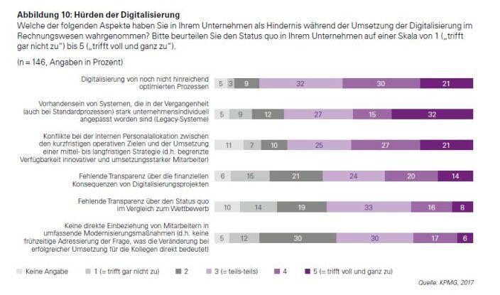 Die Prozesse sind die höchste Hürde, die Unternehmen bei der Digitalisierung des Rechnungswesens nehmen müssen.