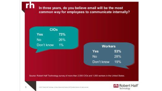 Die E-Mail ist so schnell nicht totzukriegen, sagen CIOs und Sachbearbeiter.